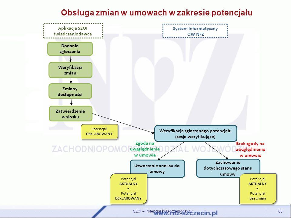 SZOI – Potencjał świadczeniodawcy Obsługa zmian w umowach w zakresie potencjału Aplikacja SZOI świadczeniodawca System Informatyczny OW NFZ Dodanie zg