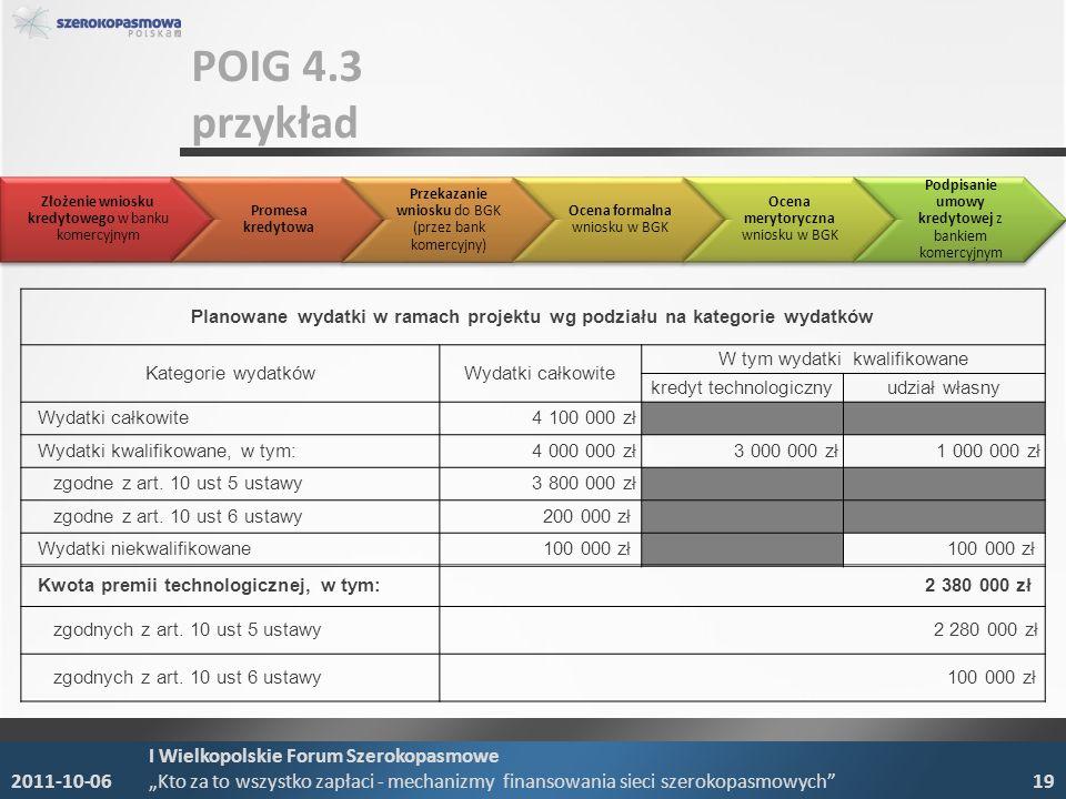 POIG 4.3 przykład Planowane wydatki w ramach projektu wg podziału na kategorie wydatków Kategorie wydatkówWydatki całkowite W tym wydatki kwalifikowane kredyt technologicznyudział własny Wydatki całkowite 4 100 000 zł Wydatki kwalifikowane, w tym: 4 000 000 zł 3 000 000 zł 1 000 000 zł zgodne z art.