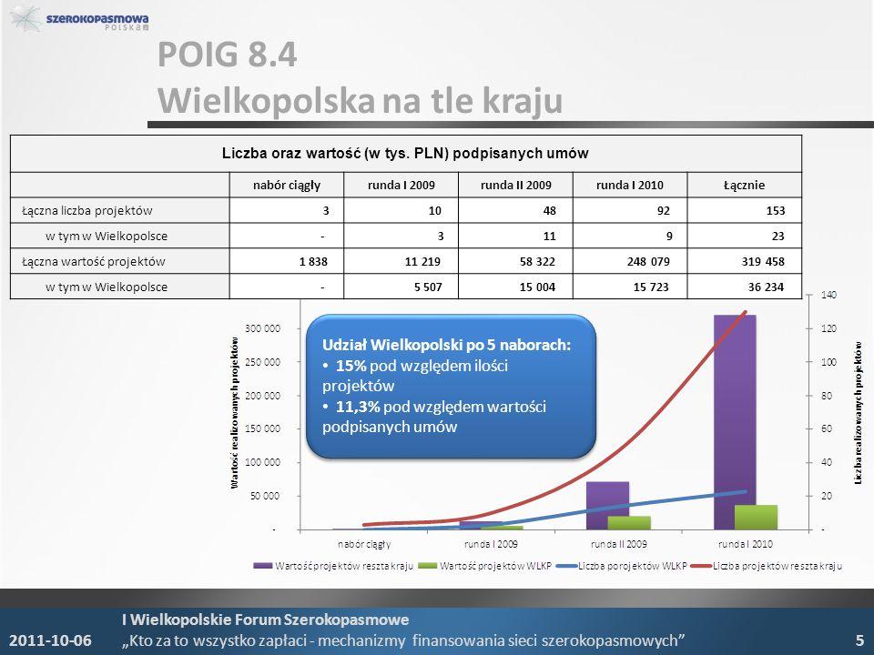 POIG 8.4 Wielkopolska na tle kraju 2011-10-06 I Wielkopolskie Forum Szerokopasmowe Kto za to wszystko zapłaci - mechanizmy finansowania sieci szerokopasmowych 5 Udział Wielkopolski po 5 naborach: 15% pod względem ilości projektów 11,3% pod względem wartości podpisanych umów Udział Wielkopolski po 5 naborach: 15% pod względem ilości projektów 11,3% pod względem wartości podpisanych umów Liczba oraz wartość (w tys.
