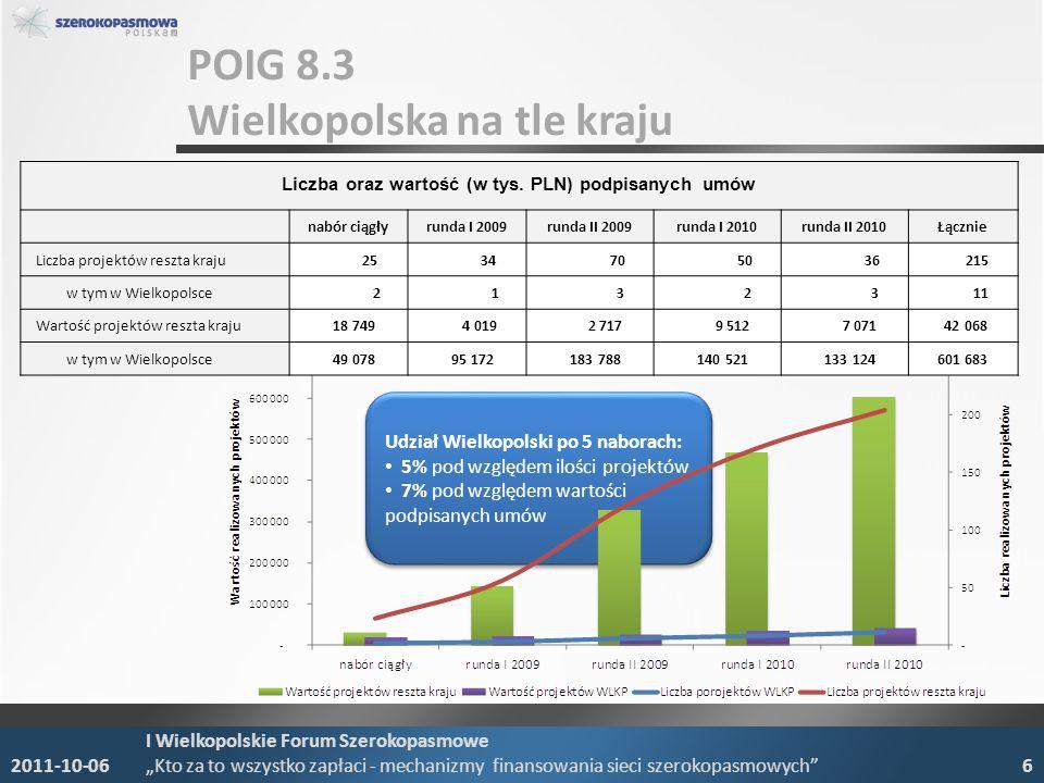 POIG 8.3 Wielkopolska na tle kraju 2011-10-06 I Wielkopolskie Forum Szerokopasmowe Kto za to wszystko zapłaci - mechanizmy finansowania sieci szerokop