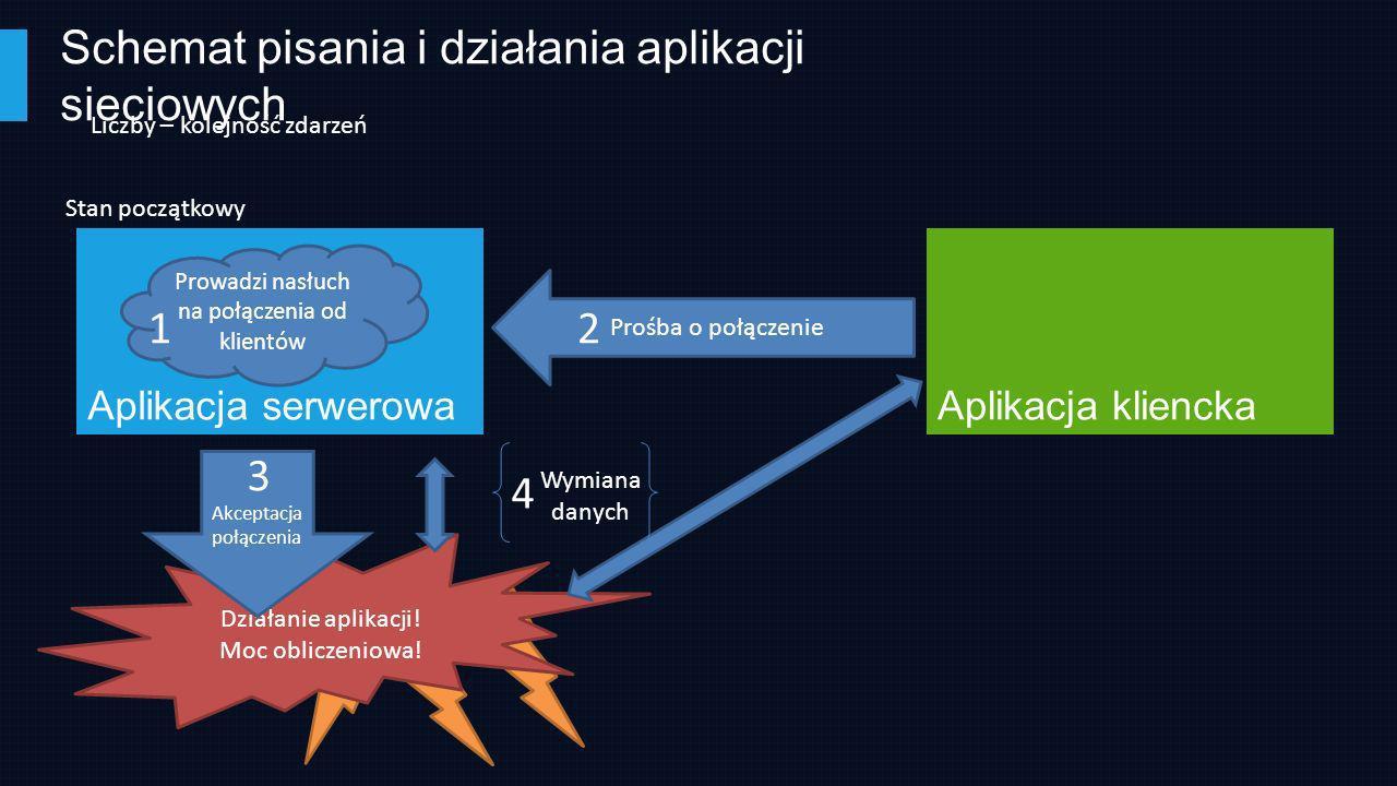 Schemat pisania i działania aplikacji sieciowych Aplikacja kliencka Stan początkowy Aplikacja serwerowa Prowadzi nasłuch na połączenia od klientów 1 L