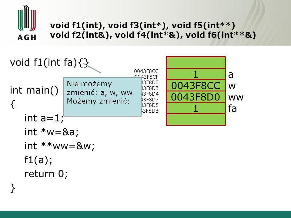 void f1(int), void f3(int*), void f5(int**) void f2(int&), void f4(int*&), void f6(int**&) void f1(int fa){} int main() { int a=1; int *w=&a; int **ww=&w; f1(a); return 0; } 0043F8CC 0043F8CF 0043F8D0 0043F8D3 0043F8D4 0043F8D7 0043F8D8 0043F8DB a w ww fa 1 0043F8CC 0043F8D0 1 Nie możemy zmienić: a, w, ww Możemy zmienić: