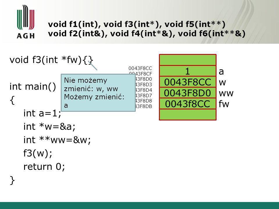 void f1(int), void f3(int*), void f5(int**) void f2(int&), void f4(int*&), void f6(int**&) void f3(int *fw){} int main() { int a=1; int *w=&a; int **ww=&w; f3(w); return 0; } 0043F8CC 0043F8CF 0043F8D0 0043F8D3 0043F8D4 0043F8D7 0043F8D8 0043F8DB a w ww fw 1 0043F8CC 0043F8D0 0043f8CC Nie możemy zmienić: w, ww Możemy zmienić: a