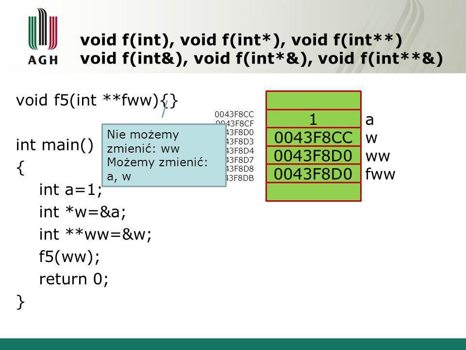 void f(int), void f(int*), void f(int**) void f(int&), void f(int*&), void f(int**&) void f5(int **fww){} int main() { int a=1; int *w=&a; int **ww=&w; f5(ww); return 0; } 0043F8CC 0043F8CF 0043F8D0 0043F8D3 0043F8D4 0043F8D7 0043F8D8 0043F8DB a w ww fww 1 0043F8CC 0043F8D0 Nie możemy zmienić: ww Możemy zmienić: a, w