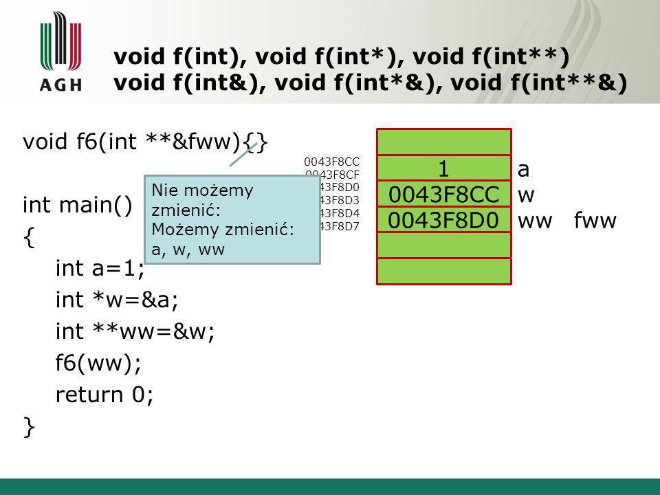 void f(int), void f(int*), void f(int**) void f(int&), void f(int*&), void f(int**&) void f6(int **&fww){} int main() { int a=1; int *w=&a; int **ww=&w; f6(ww); return 0; } 0043F8CC 0043F8CF 0043F8D0 0043F8D3 0043F8D4 0043F8D7 a w ww 1 0043F8CC 0043F8D0fww Nie możemy zmienić: Możemy zmienić: a, w, ww