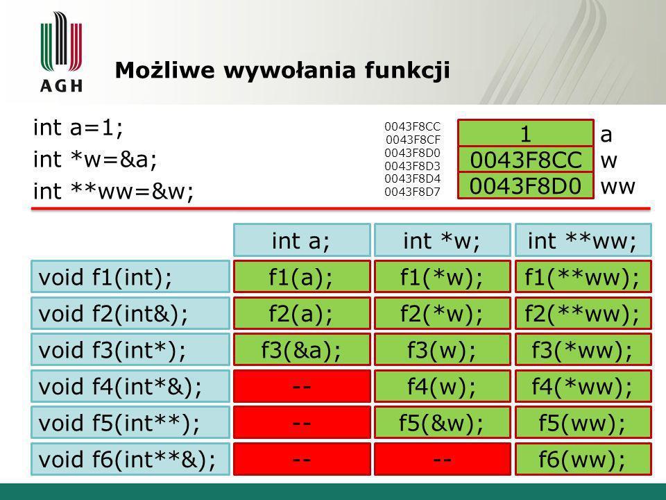 Możliwe wywołania funkcji int a=1; int *w=&a; int **ww=&w; void f1(int); void f2(int&); void f3(int*); void f4(int*&); void f5(int**); void f6(int**&); f1(a);f1(*w);f1(**ww); int a;int *w;int **ww; f2(a);f2(*w);f2(**ww); f3(&a);f3(w);f3(*ww); --f4(w);f4(*ww); --f5(&w);f5(ww); -- f6(ww); 0043F8CC 0043F8CF 0043F8D0 0043F8D3 0043F8D4 0043F8D7 a w ww 1 0043F8CC 0043F8D0