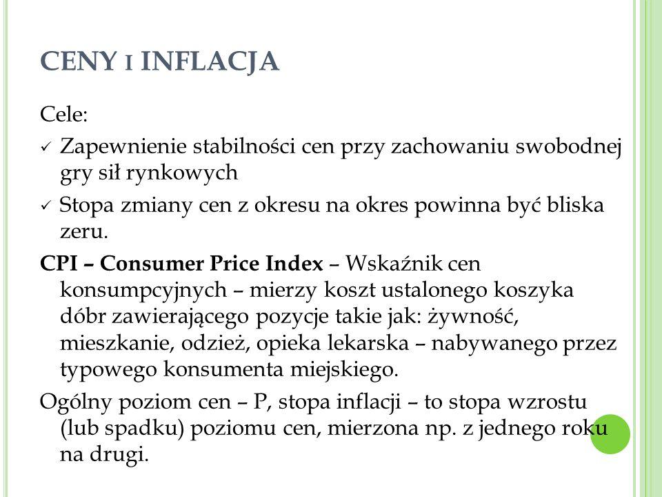 CENY I INFLACJA Cele: Zapewnienie stabilności cen przy zachowaniu swobodnej gry sił rynkowych Stopa zmiany cen z okresu na okres powinna być bliska ze