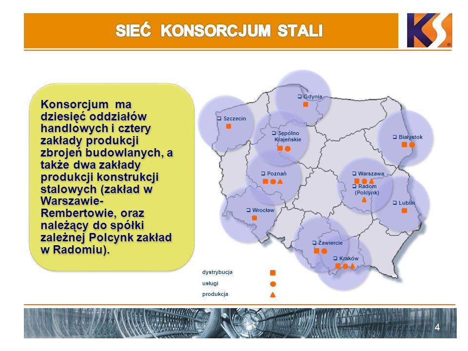 4 produkcja usługi dystrybucja Konsorcjum ma dziesięć oddziałów handlowych i cztery zakłady produkcji zbrojeń budowlanych, a także dwa zakłady produkcji konstrukcji stalowych (zakład w Warszawie- Rembertowie, oraz należący do spółki zależnej Polcynk zakład w Radomiu).