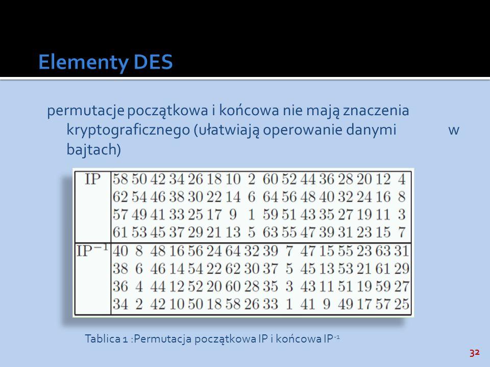 32 permutacje początkowa i końcowa nie mają znaczenia kryptograficznego (ułatwiają operowanie danymi w bajtach) Tablica 1 :Permutacja początkowa IP i