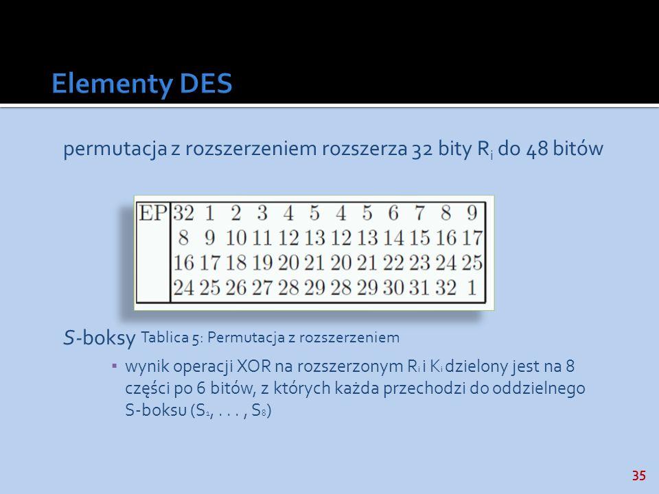 35 permutacja z rozszerzeniem rozszerza 32 bity R i do 48 bitów S-boksy wynik operacji XOR na rozszerzonym R i i K i dzielony jest na 8 części po 6 bi