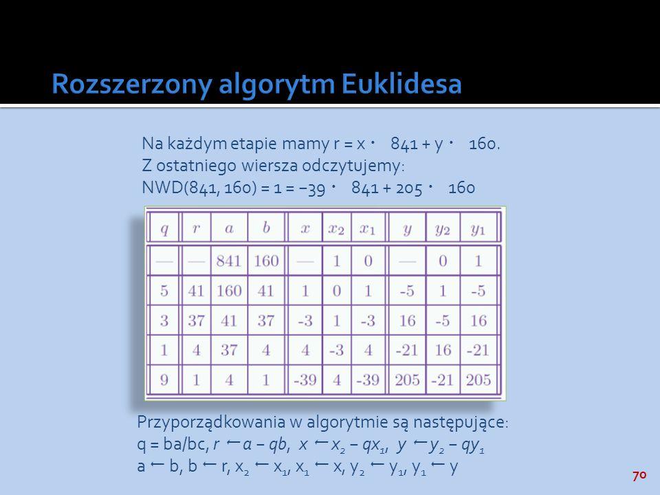 70 Na każdym etapie mamy r = x 841 + y 160. Z ostatniego wiersza odczytujemy: NWD(841, 160) = 1 = 39 841 + 205 160 Przyporządkowania w algorytmie są n