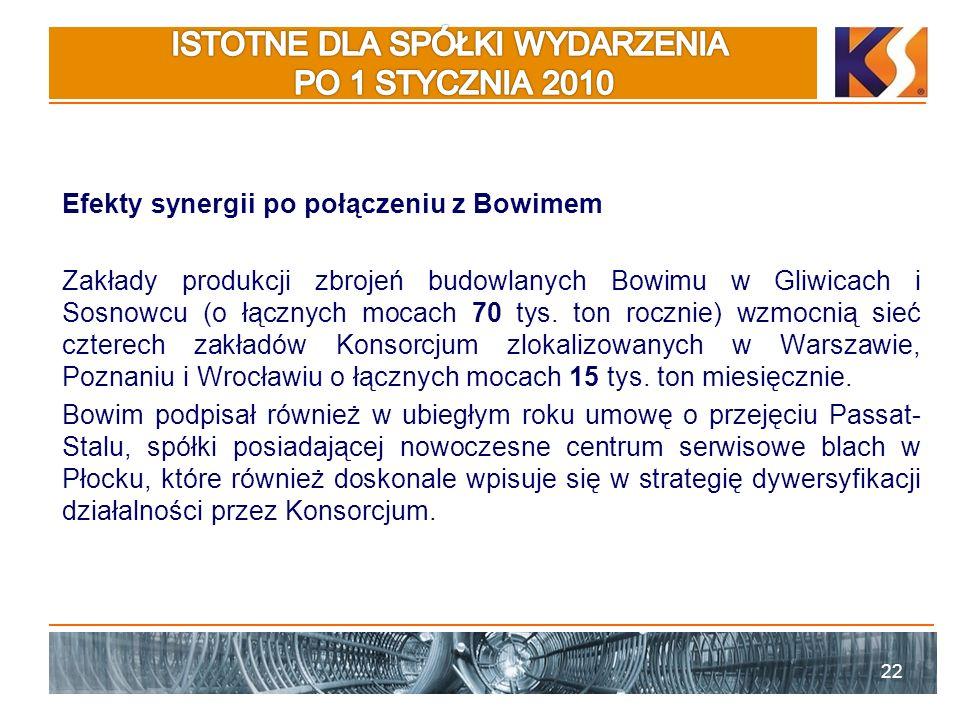Efekty synergii po połączeniu z Bowimem Zakłady produkcji zbrojeń budowlanych Bowimu w Gliwicach i Sosnowcu (o łącznych mocach 70 tys.
