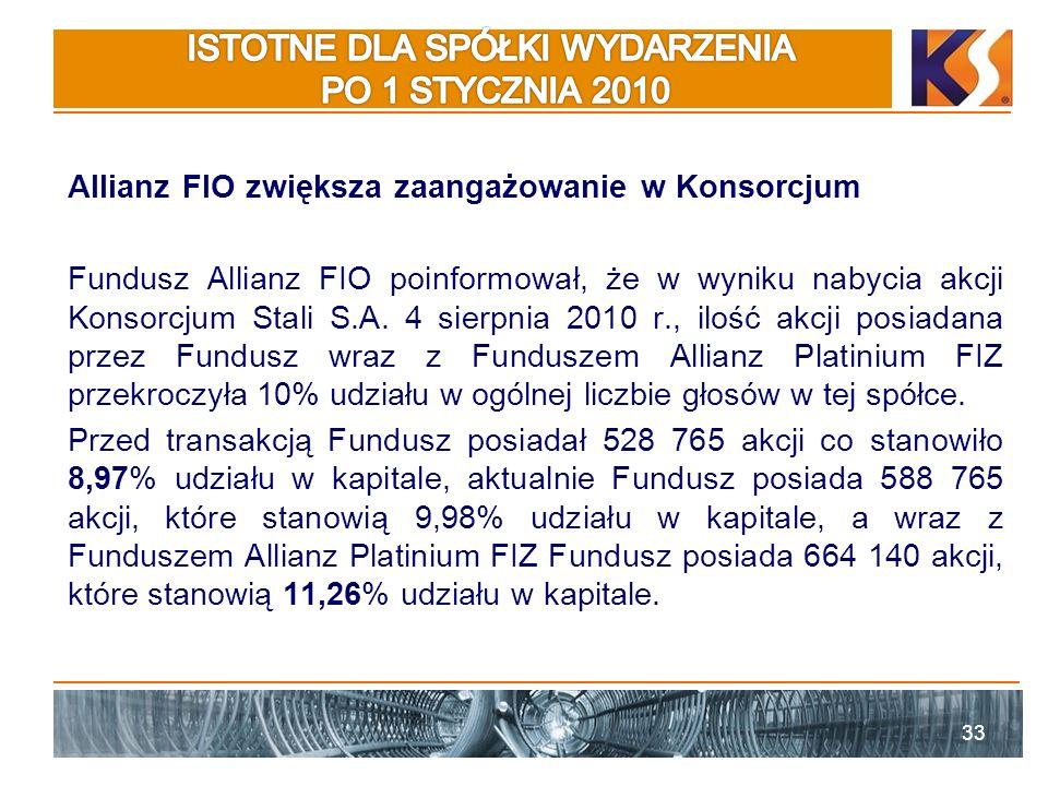 Allianz FIO zwiększa zaangażowanie w Konsorcjum Fundusz Allianz FIO poinformował, że w wyniku nabycia akcji Konsorcjum Stali S.A.