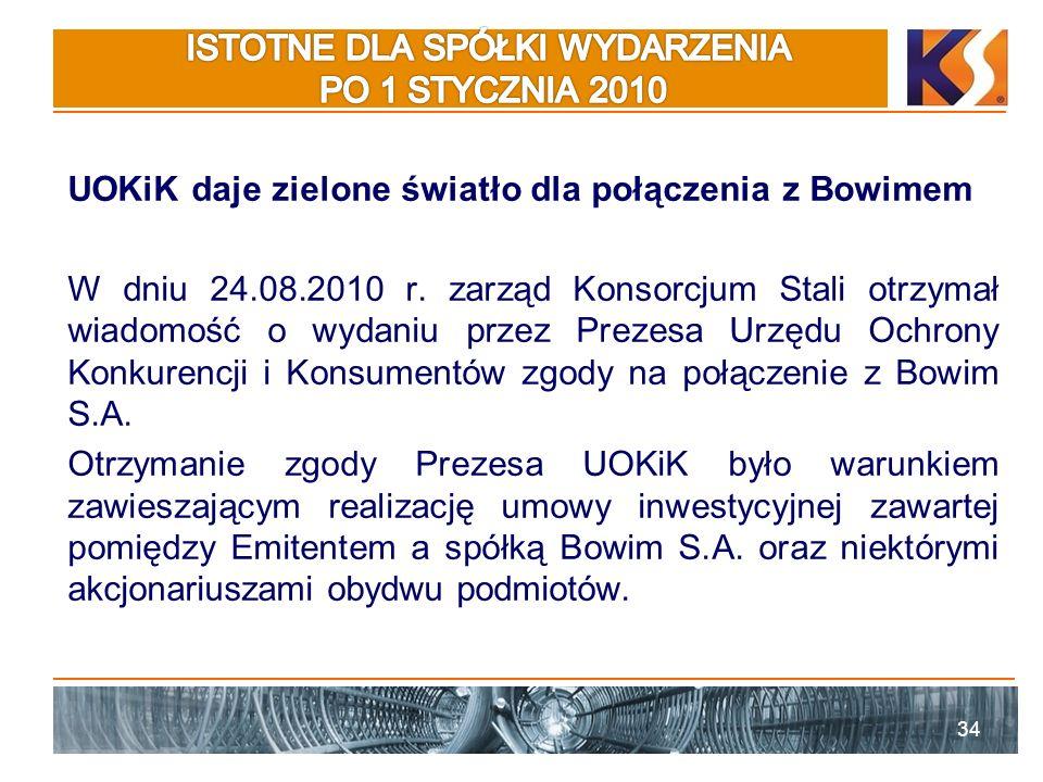 UOKiK daje zielone światło dla połączenia z Bowimem W dniu 24.08.2010 r.