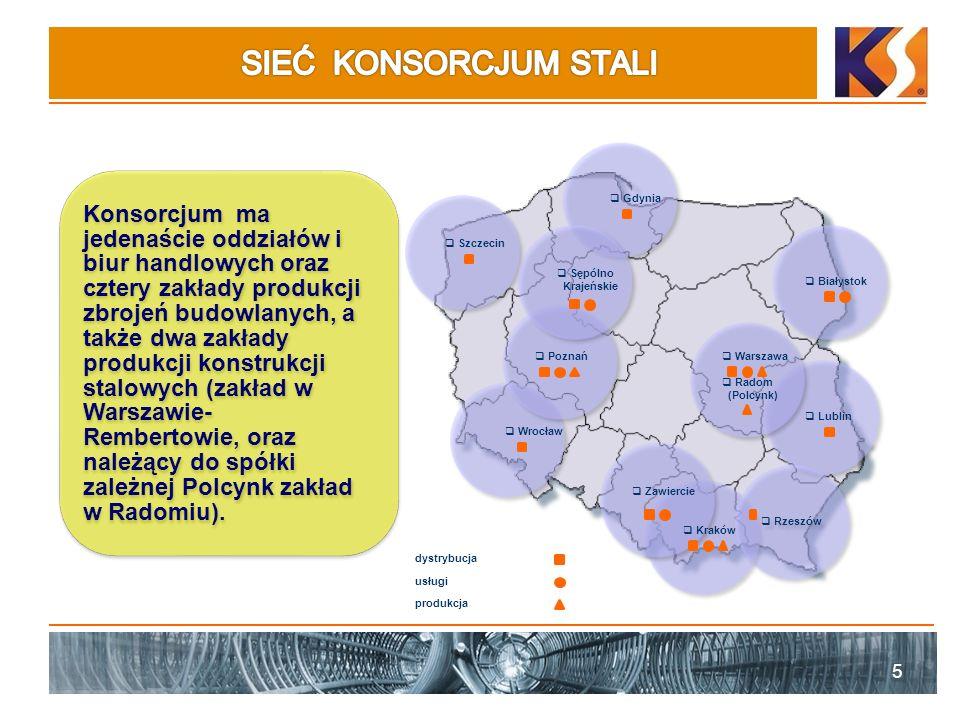 5 produkcja usługi dystrybucja Konsorcjum ma jedenaście oddziałów i biur handlowych oraz cztery zakłady produkcji zbrojeń budowlanych, a także dwa zakłady produkcji konstrukcji stalowych (zakład w Warszawie- Rembertowie, oraz należący do spółki zależnej Polcynk zakład w Radomiu).