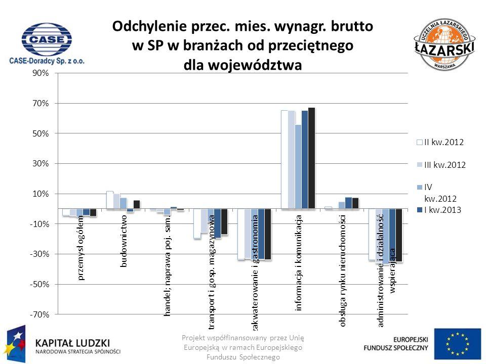 Odchylenie przec. mies. wynagr. brutto w SP w branżach od przeciętnego dla województwa Projekt współfinansowany przez Unię Europejską w ramach Europej