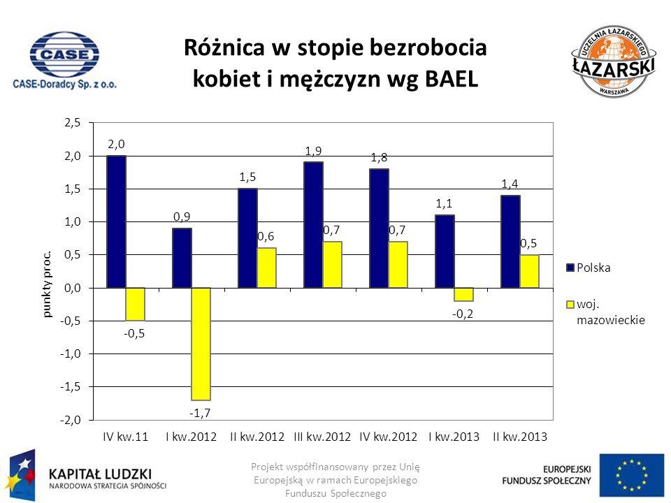 Różnica w stopie bezrobocia kobiet i mężczyzn wg BAEL Projekt współfinansowany przez Unię Europejską w ramach Europejskiego Funduszu Społecznego