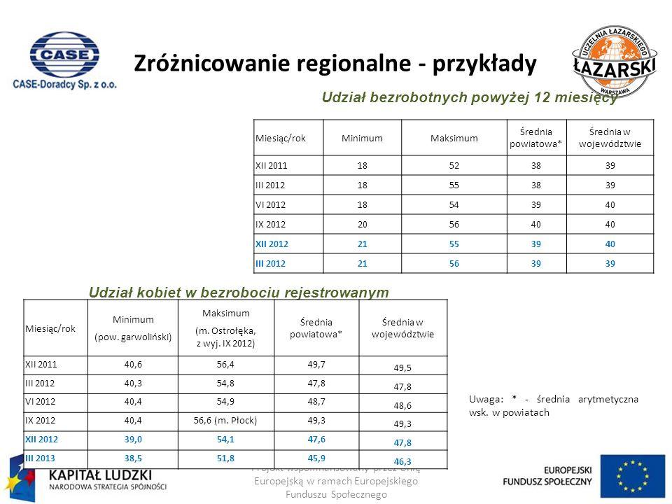 Zróżnicowanie regionalne - przykłady Projekt współfinansowany przez Unię Europejską w ramach Europejskiego Funduszu Społecznego Uwaga: * - średnia ary