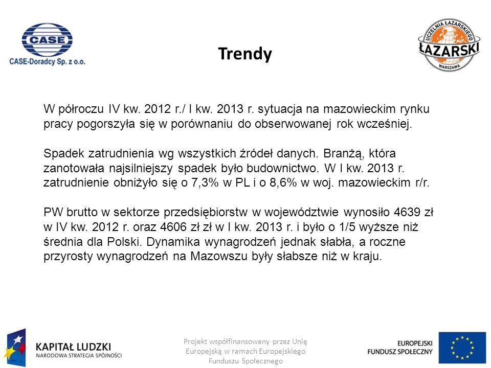 Trendy Projekt współfinansowany przez Unię Europejską w ramach Europejskiego Funduszu Społecznego W półroczu IV kw. 2012 r./ I kw. 2013 r. sytuacja na