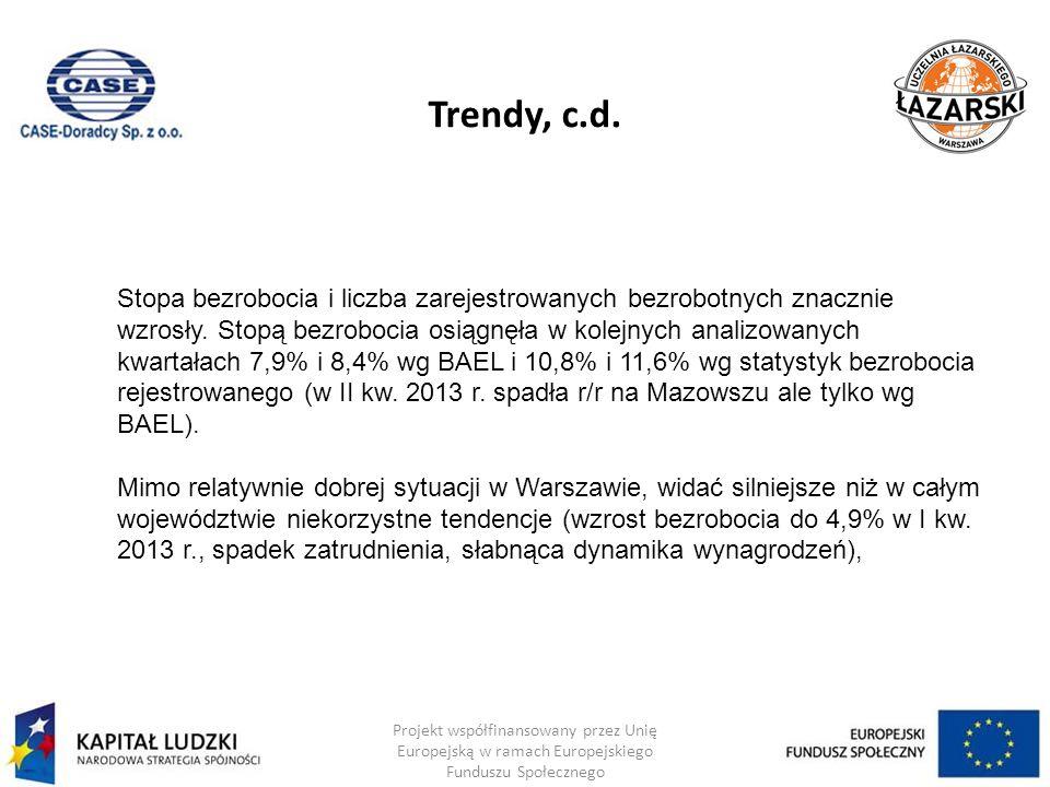 Trendy, c.d. Projekt współfinansowany przez Unię Europejską w ramach Europejskiego Funduszu Społecznego Stopa bezrobocia i liczba zarejestrowanych bez