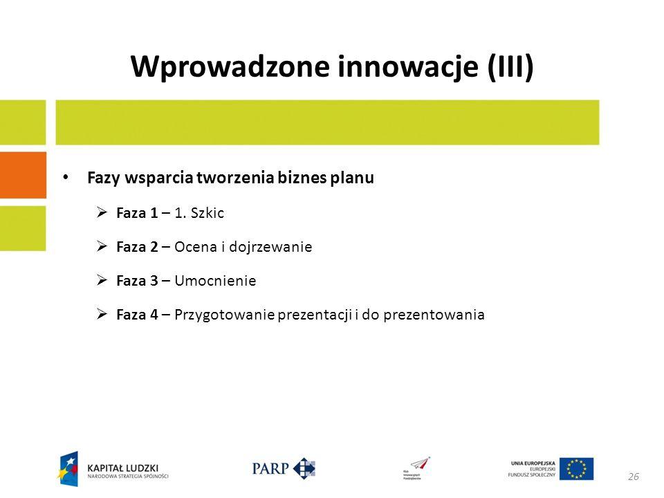 Wprowadzone innowacje (IV) Proces wsparcia tworzenia biznes planu 27 Bezpośredni kontakt Formularz wniosku Faza 1 Faza 2 Faza 3 Faza 4 Analiza Ocena umiejętności przedsiębiorczych selekcja Warsztat Spotkania Kontakty nieformalne KONTYNUACJA TAK NIE Źródło: opracowanie własne