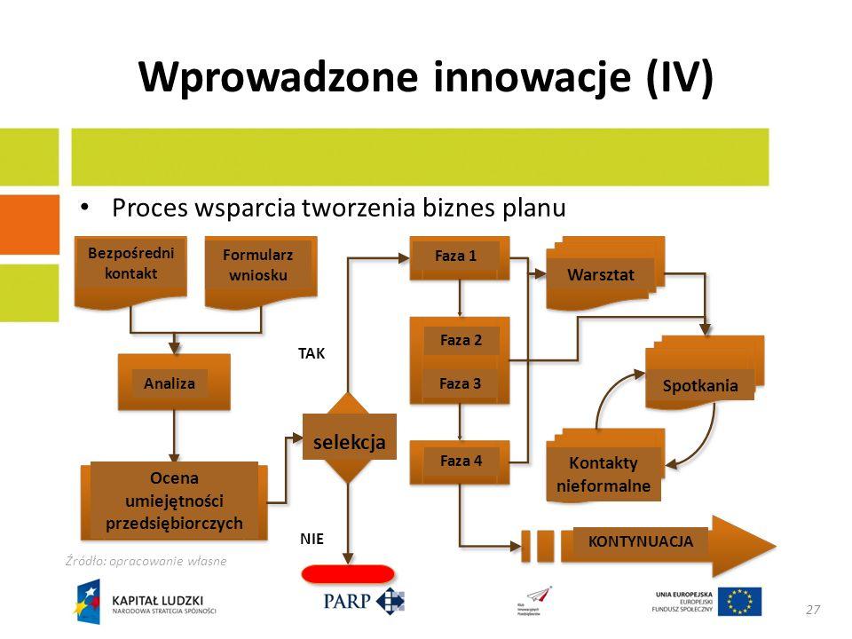 Wprowadzone innowacje (V) Opracowanie nowej metodologii wsparcia i narzędzi Finansowe oszacowanie u źródła całego procesu wsparcia tworzenia biznes planu Rozwój narzędzia do planowania finansowego Wstępne doskonalenie korzystania z narzędzi przez przedsiębiorców Wszystkie spotkania rozpoczynają się prezentacją przedsiębiorcy dotyczącą nowych szacunków finansowych 28