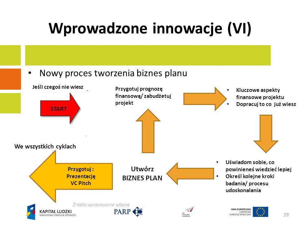 Wprowadzone innowacje (VII) Rozwój metodologii monitoringu i narzędzi Wykorzystywane wewnętrznie i zewnętrznie 30 Źródło: opracowanie własne