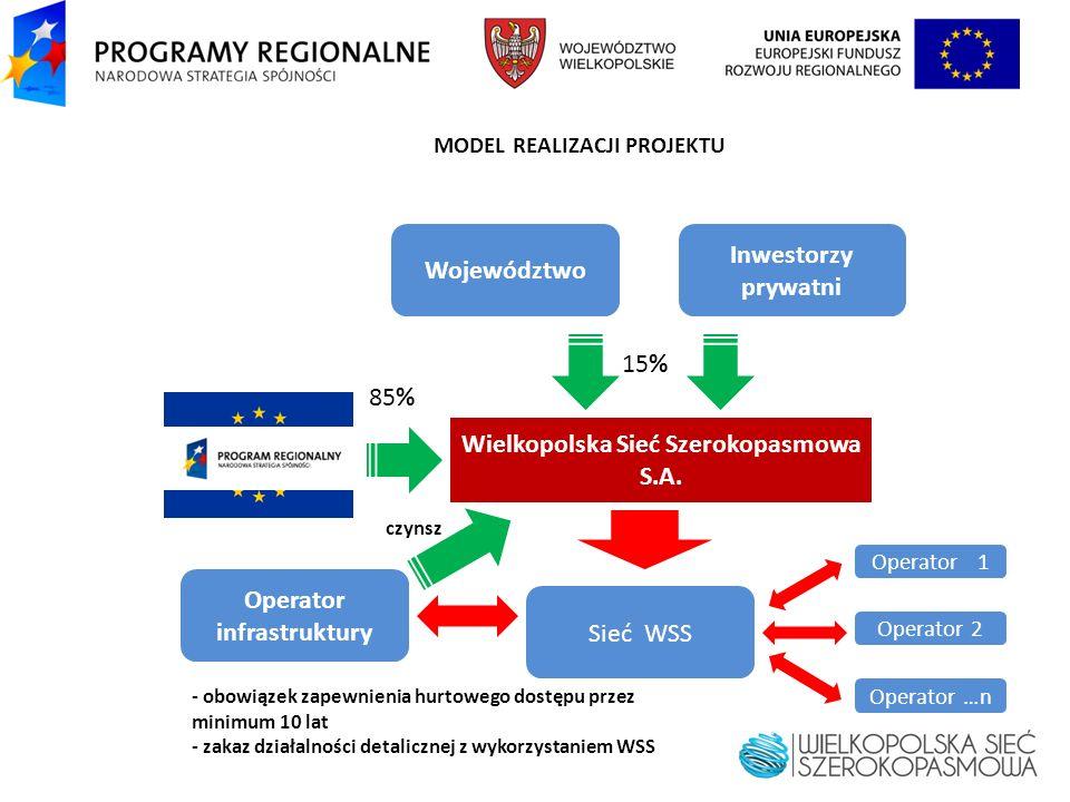 MODEL REALIZACJI PROJEKTU Wielkopolska Sieć Szerokopasmowa S.A. Sieć WSS czynsz Województwo Inwestorzy prywatni 15% Operator infrastruktury - obowiąze