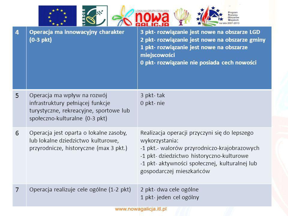 4 Operacja ma innowacyjny charakter (0-3 pkt) 3 pkt- rozwiązanie jest nowe na obszarze LGD 2 pkt- rozwiązanie jest nowe na obszarze gminy 1 pkt- rozwi