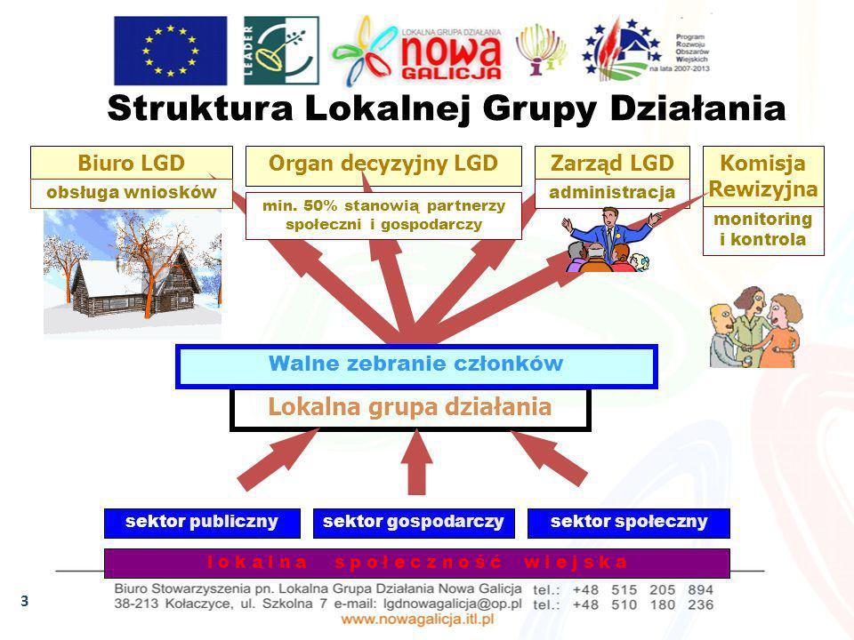 3 Struktura Lokalnej Grupy Działania Biuro LGDOrgan decyzyjny LGDZarząd LGD Lokalna grupa działania sektor publicznysektor gospodarczysektor społeczny