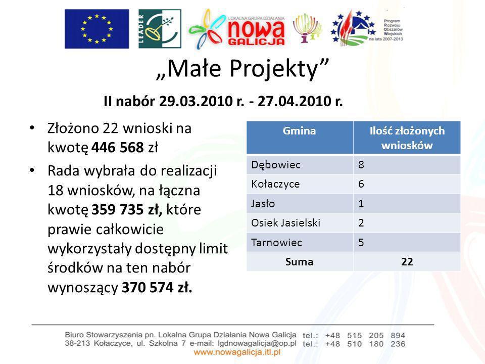 Małe Projekty II nabór 29.03.2010 r. - 27.04.2010 r. Złożono 22 wnioski na kwotę 446 568 zł Rada wybrała do realizacji 18 wniosków, na łączna kwotę 35