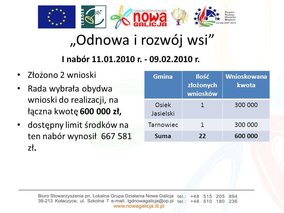 Odnowa i rozwój wsi I nabór 11.01.2010 r. - 09.02.2010 r. Złożono 2 wnioski Rada wybrała obydwa wnioski do realizacji, na łączna kwotę 600 000 zł, dos