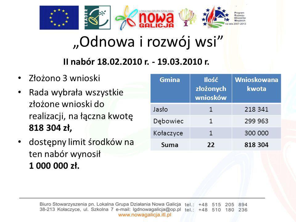Odnowa i rozwój wsi II nabór 18.02.2010 r. - 19.03.2010 r. Złożono 3 wnioski Rada wybrała wszystkie złożone wnioski do realizacji, na łączna kwotę 818