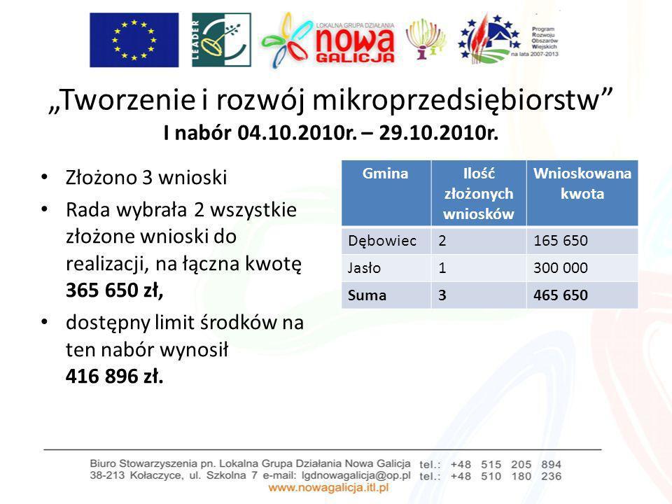 Tworzenie i rozwój mikroprzedsiębiorstw I nabór 04.10.2010r. – 29.10.2010r. Złożono 3 wnioski Rada wybrała 2 wszystkie złożone wnioski do realizacji,
