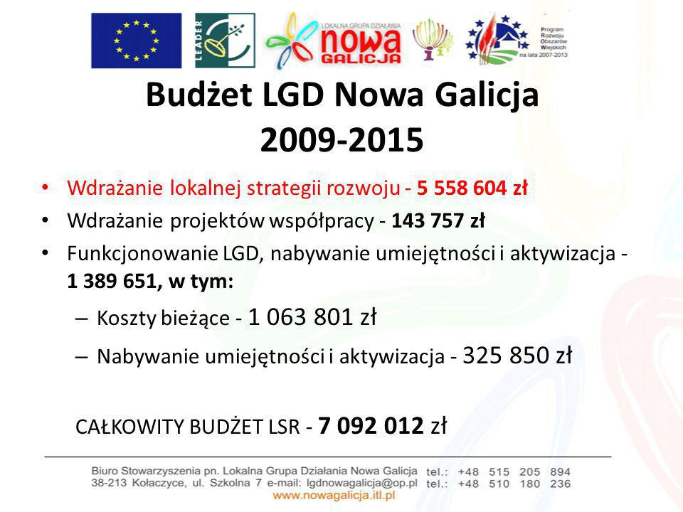 Budżet LGD Nowa Galicja 2009-2015 (4.1 Wdrażanie LSR) Operacje z zakresu działania: Różnicowanie w kierunku działalności nierolniczej: 416 895 zł Tworzenie i rozwój mikroprzedsiębiorstw: 1 250 687 Odnowa i rozwój wsi: 2 038 152 zł Małe projekty: 1 852 870 zł RAZEM: 5 558 604 zł