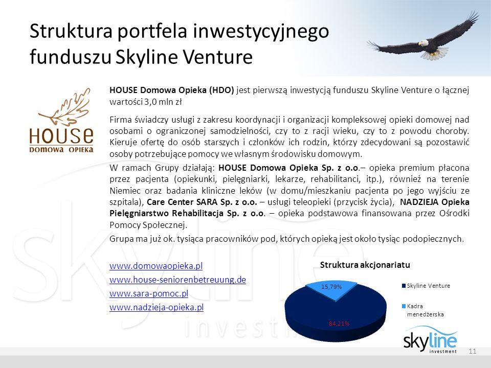 Struktura portfela inwestycyjnego funduszu Skyline Venture 11 HOUSE Domowa Opieka (HDO) jest pierwszą inwestycją funduszu Skyline Venture o łącznej wa