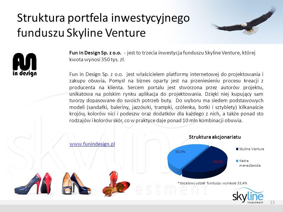 Struktura portfela inwestycyjnego funduszu Skyline Venture 13 Fun in Design Sp. z o.o. - jest to trzecia inwestycja funduszu Skyline Venture, której k