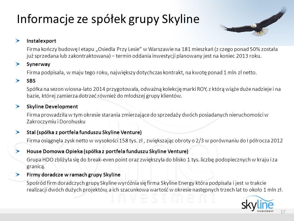 Informacje ze spółek grupy Skyline Instalexport Firma kończy budowę I etapu Osiedla Przy Lesie w Warszawie na 181 mieszkań (z czego ponad 50% została już sprzedana lub zakontraktowana) – termin oddania inwestycji planowany jest na koniec 2013 roku.