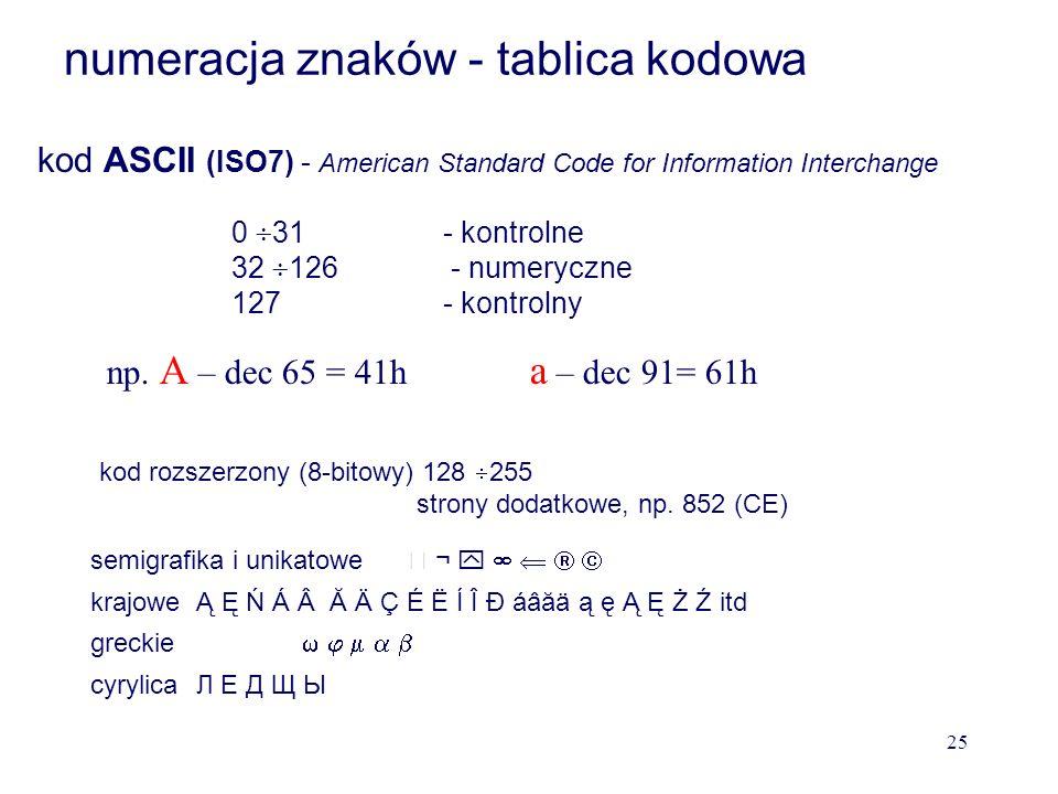 –Graficzne : a...z, A....Z, + -. / \ * spacja, inne znaki –Sterujące (kontrolne) :ENTER, BACKSPACE, DELETE Znaki alfanumeryczne Znaki mają przyporządk