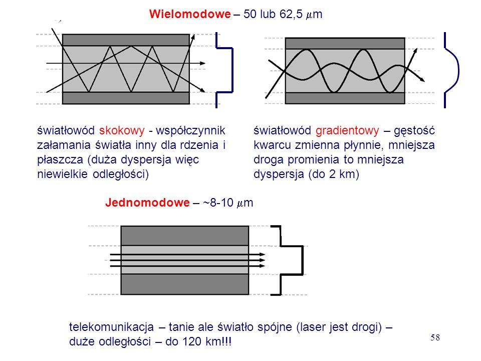 Zaleta: Światłowody nie emitują zewnętrznego pola elektromagnetycznego, w związku z czym niemożliwe jest podsłuchanie transmisji. Wada: Dyspersja - Im