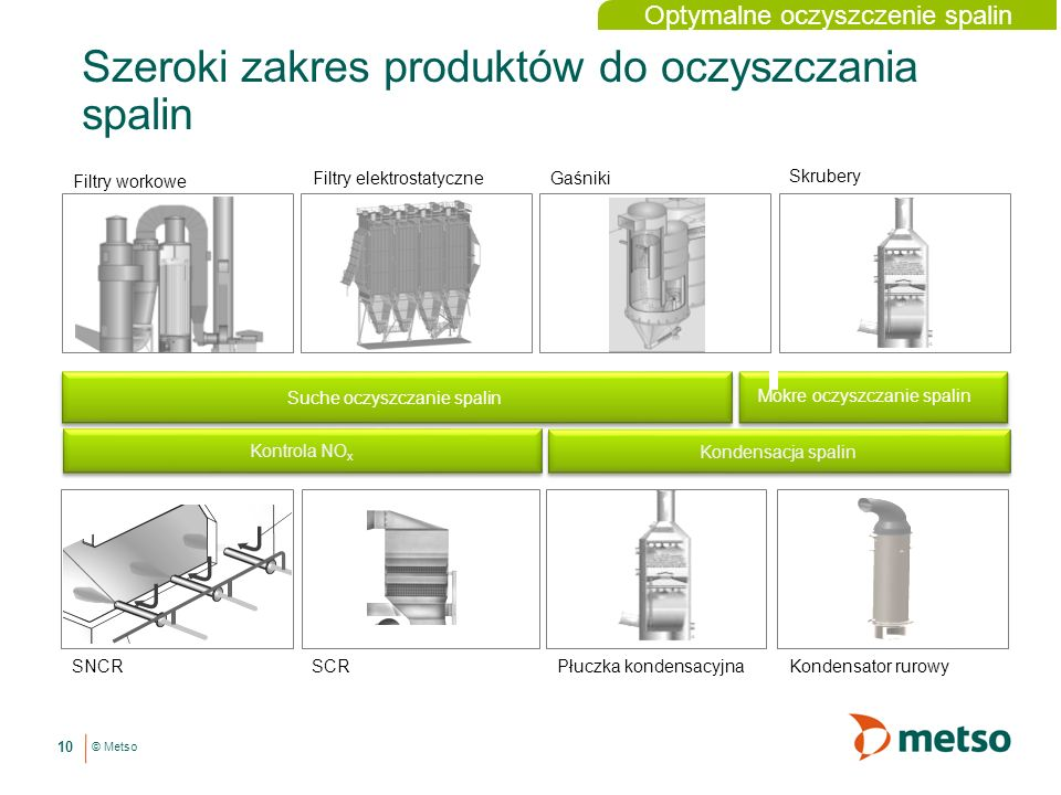 © Metso Szeroki zakres produktów do oczyszczania spalin 10 Suche oczyszczanie spalin Automated on/off valves Profilers Intelligent control valves ESD