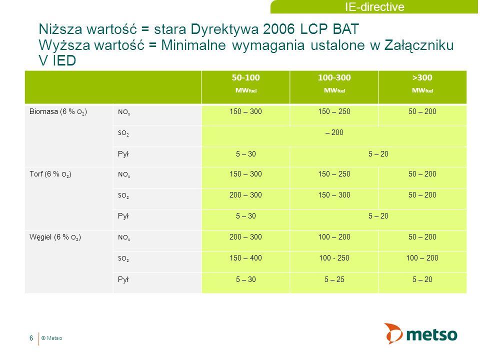 © Metso Niższa wartość = stara Dyrektywa 2006 LCP BAT Wyższa wartość = Minimalne wymagania ustalone w Załączniku V IED 6 50-100 MW fuel 100-300 MW fuel >300 MW fuel Biomasa (6 % O 2 ) NO x 150 – 300150 – 25050 – 200 SO 2 – 200 Pył5 – 305 – 20 Torf (6 % O 2 ) NO x 150 – 300150 – 25050 – 200 SO 2 200 – 300150 – 30050 – 200 Pył5 – 305 – 20 Węgiel (6 % O 2 ) NO x 200 – 300100 – 20050 – 200 SO 2 150 – 400100 - 250100 – 200 Pył5 – 305 – 255 – 20 IE-directive