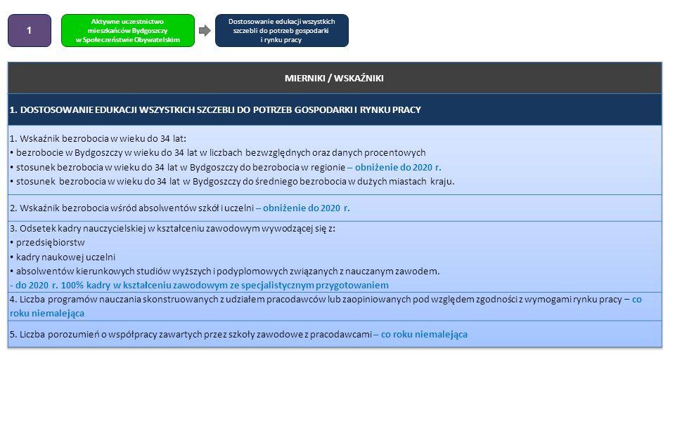 Dostosowanie edukacji wszystkich szczebli do potrzeb gospodarki i rynku pracy Aktywne uczestnictwo mieszkańców Bydgoszczy w Społeczeństwie Obywatelski