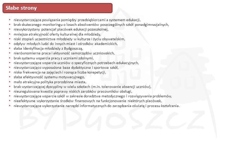 Dostosowanie edukacji wszystkich szczebli do potrzeb gospodarki i rynku pracy Aktywne uczestnictwo mieszkańców Bydgoszczy w Społeczeństwie Obywatelskim Skuteczny system doradztwa zawodowego 1.3