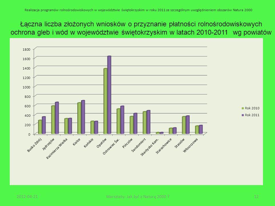 Realizacja programów rolnośrodowiskowych w województwie świętokrzyskim w roku 2011 ze szczególnym uwzględnieniem obszarów Natura 2000 Łączna liczba zł