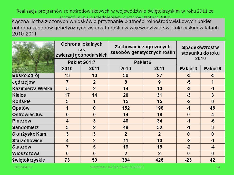 Realizacja programów rolnośrodowiskowych w województwie świętokrzyskim w roku 2011 ze szczególnym uwzględnieniem obszarów Natura 2000 2012-04-2114Wars