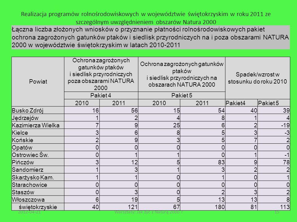 Realizacja programów rolnośrodowiskowych w województwie świętokrzyskim w roku 2011 ze szczególnym uwzględnieniem obszarów Natura 2000 2012-04-2115Wars