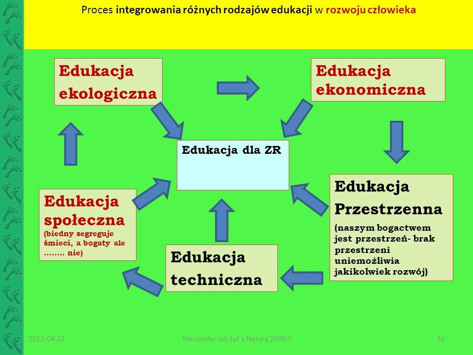 Edukacja dla ZR Edukacja ekologiczna Edukacja społeczna (biedny segreguje śmieci, a bogaty ale …….. nie) Edukacja ekonomiczna Edukacja Przestrzenna (n