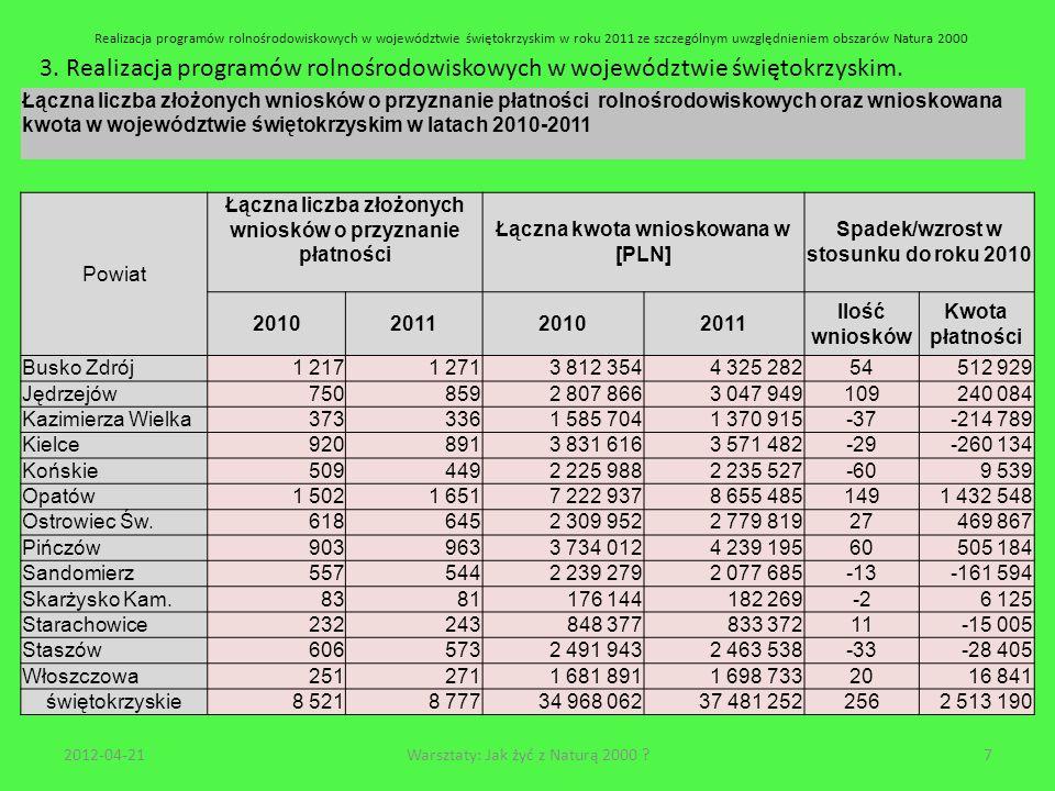 3. Realizacja programów rolnośrodowiskowych w województwie świętokrzyskim. 2012-04-217Warsztaty: Jak żyć z Naturą 2000 ? Łączna liczba złożonych wnios
