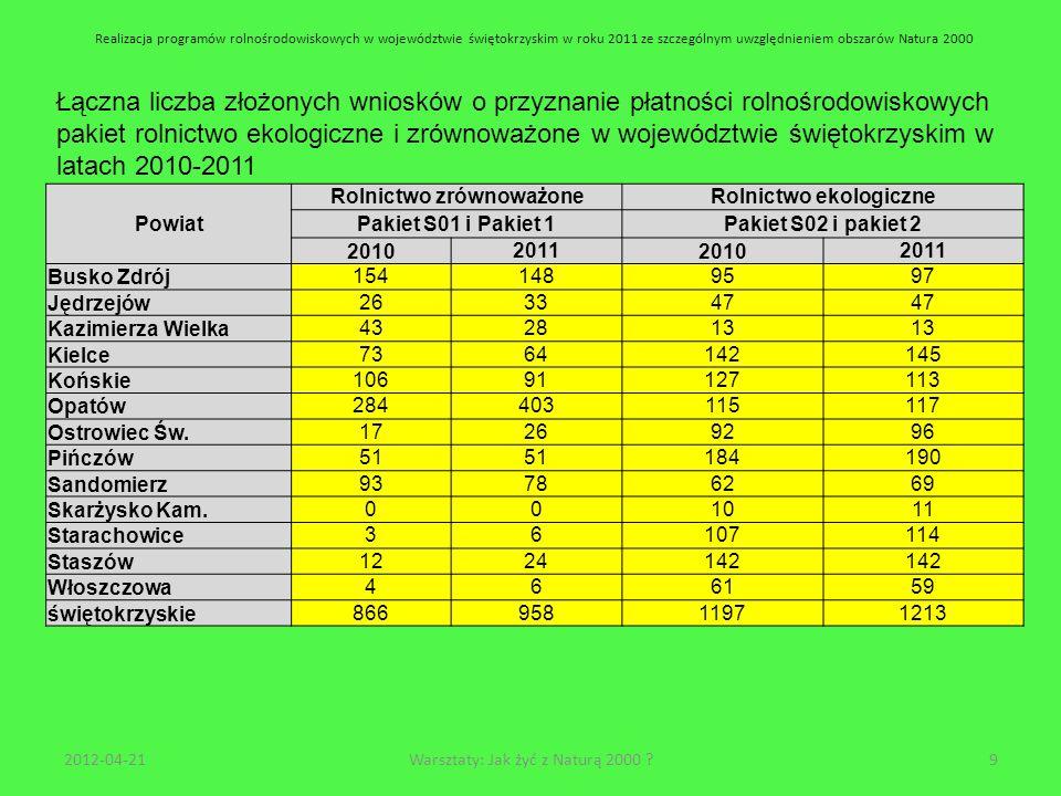 Realizacja programów rolnośrodowiskowych w województwie świętokrzyskim w roku 2011 ze szczególnym uwzględnieniem obszarów Natura 2000 Liczba złożonych wniosków o przyznanie płatności rolnośrodowiskowych pakiet rolnictwo ekologiczne i zrównoważone w województwie świętokrzyskim w latach 2010-2011 wg powiatów.